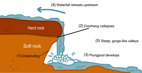 Waterfall And Hot Springs In Bihar  U2013 Bpsc Notes
